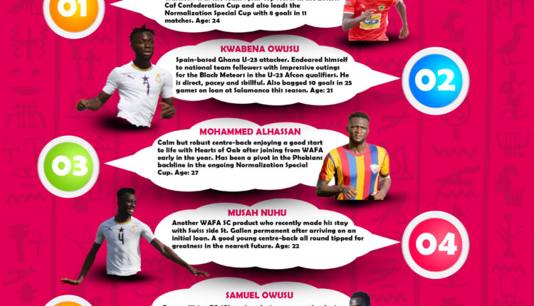 Infographic: The five new faces in Ghana's prep squad for
